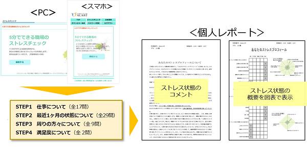 紙受検、WEB受検の併用が可能