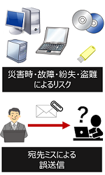 安心君は顧問先とデータ共有ができるオンラインストレージサービスです